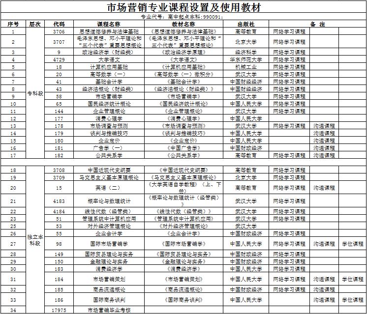 汉口学院自考本科助学班【市场营销】课程设置