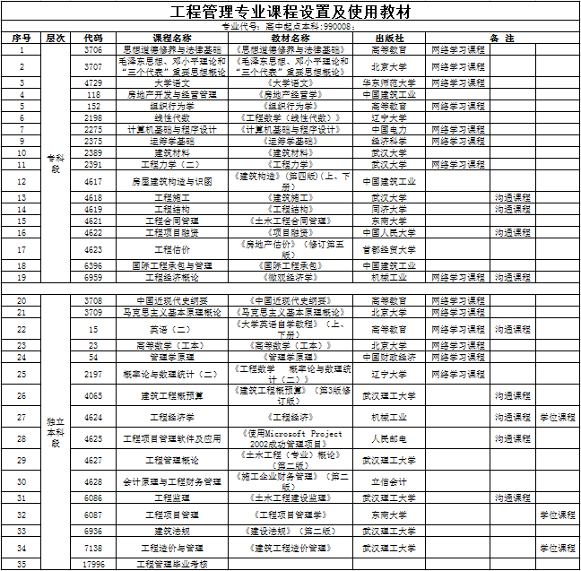 汉口学院自考本科助学班【工程管理】课程设置