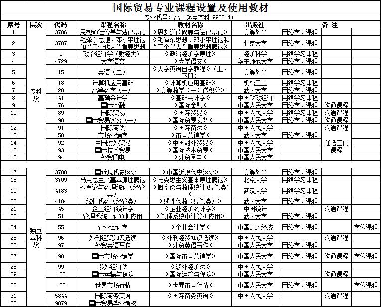 汉口学院自考本科助学班【国际贸易】课程设置
