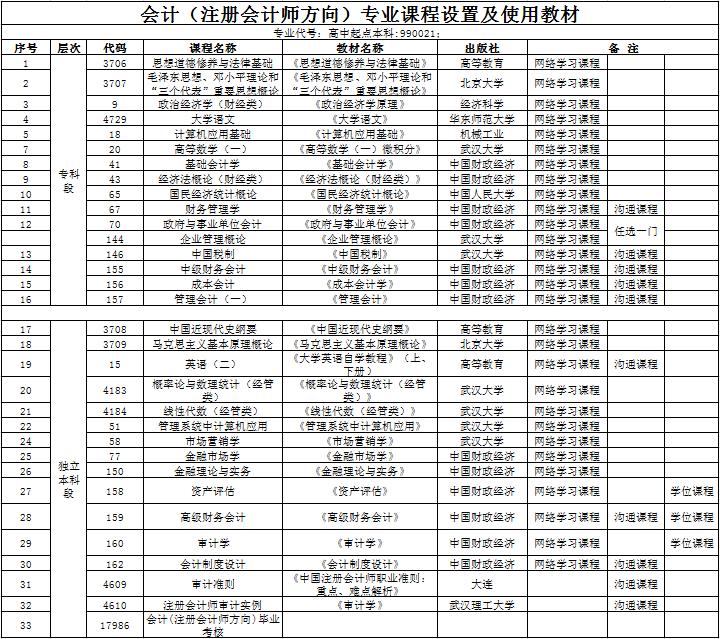 汉口学院自考本科助学班【会计】课程设置