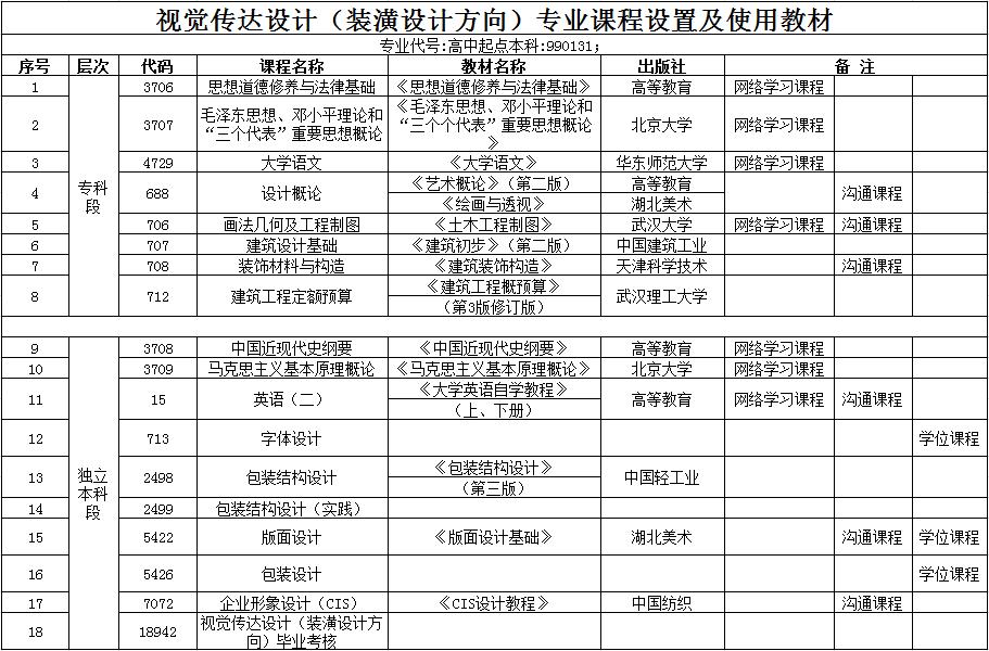 汉口学院自考本科助学班【视觉传达设计】课程设置