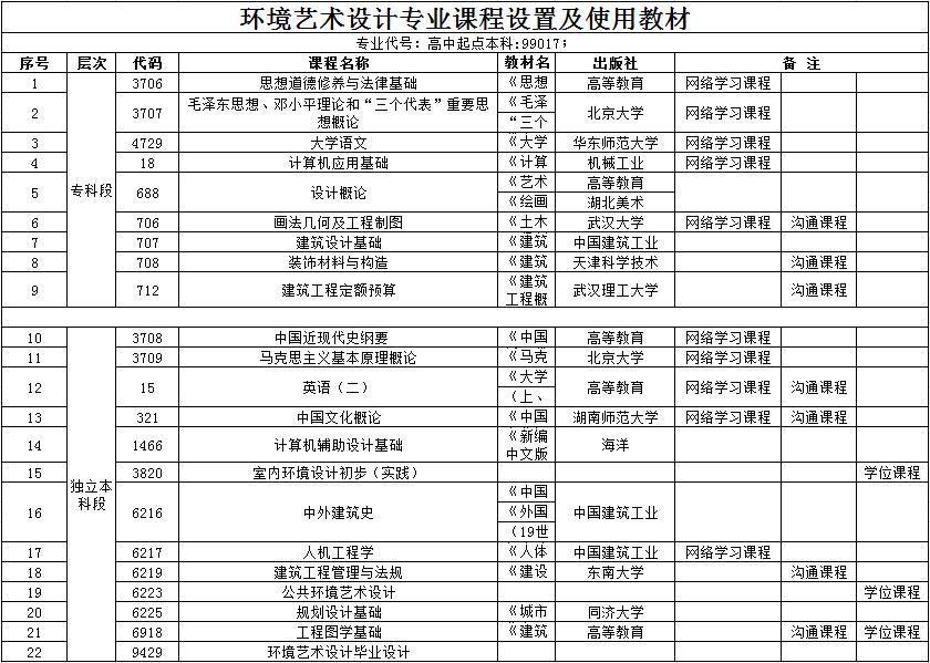 汉口学院自考本科助学班【环境艺术设计】课程设置