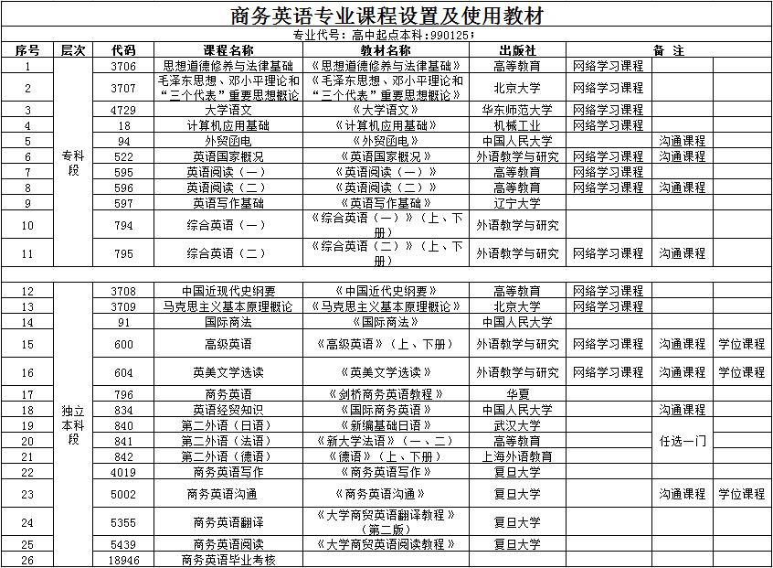 华中师范大学全日制自考本科【商务英语】专业课程设置
