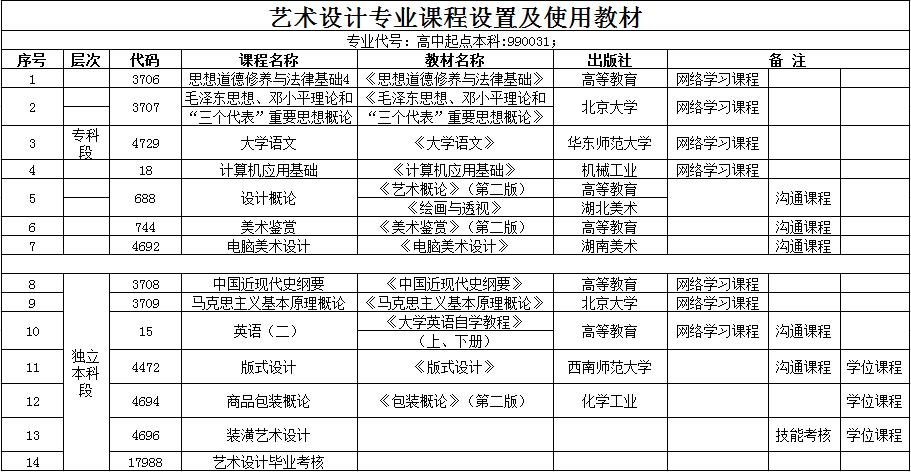 华中师范大学全日制自考本科【艺术设计】专业课程设置
