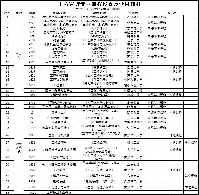 武汉工程大学全日制自考本科【工程管理】专业课程设置