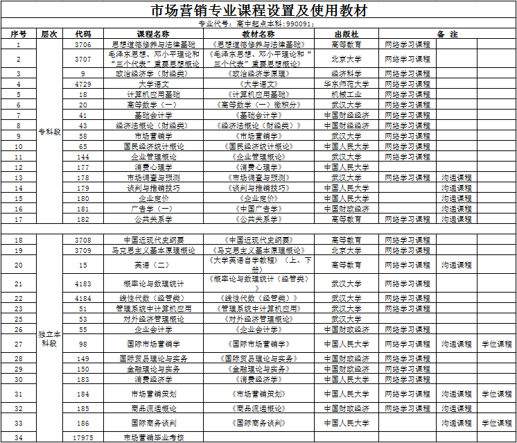 武汉工程大学全日制自考本科【市场营销】专业课程设置