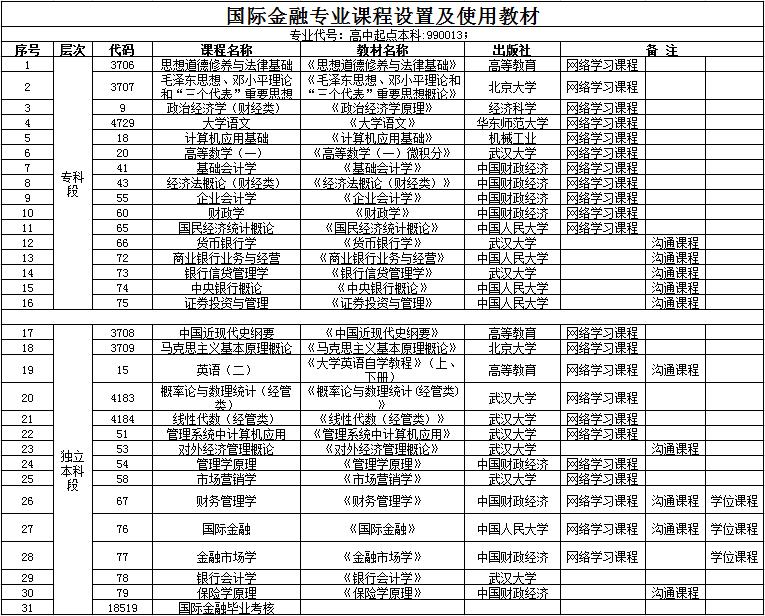 武汉科技大学全日制自考本科【国际金融】专业课程设置